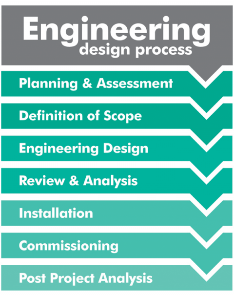 Our Design Process Omega Consultants